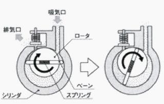 ロータリー真空ポンプの特徴とメリットについて